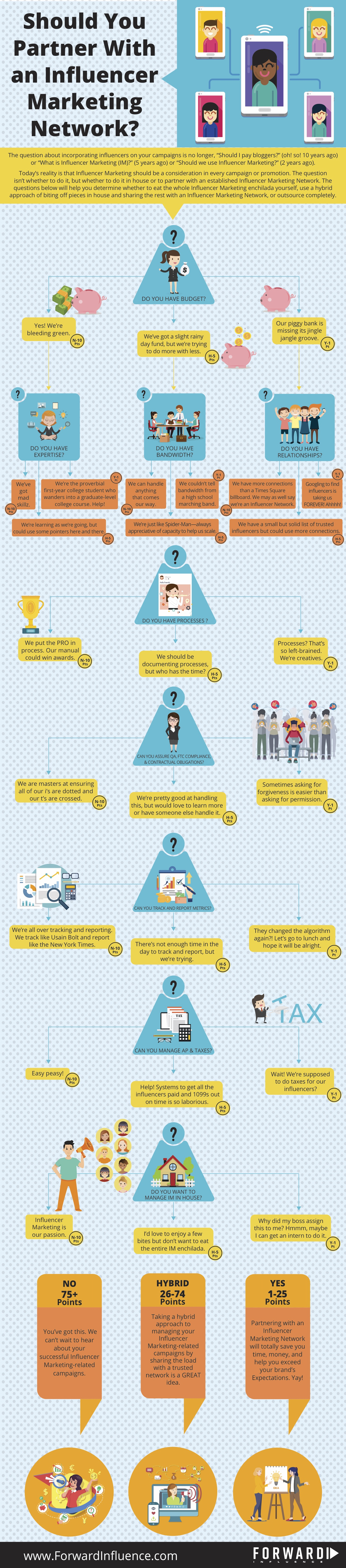 Influencer Marketing Network Infographic