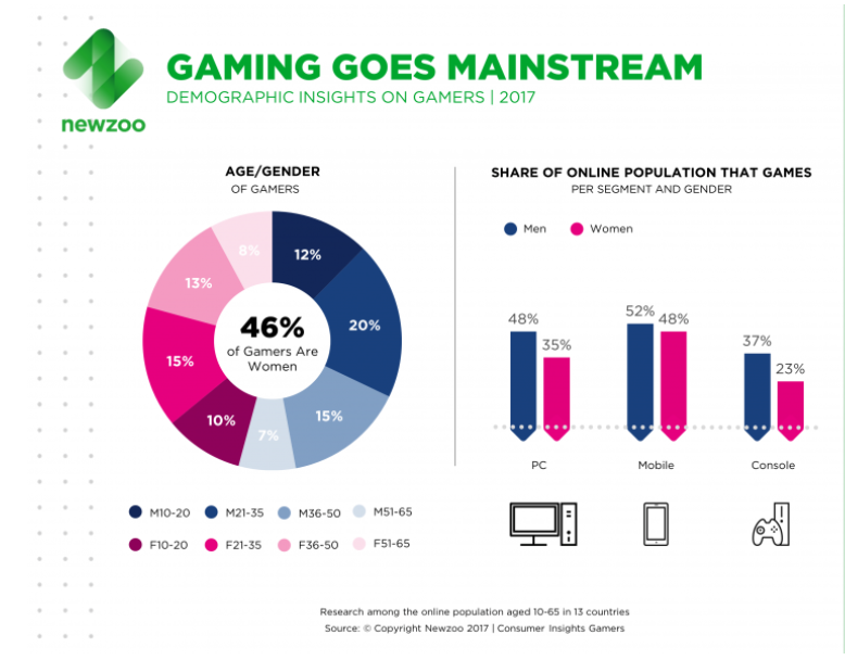 gaming influencer marketing-stats