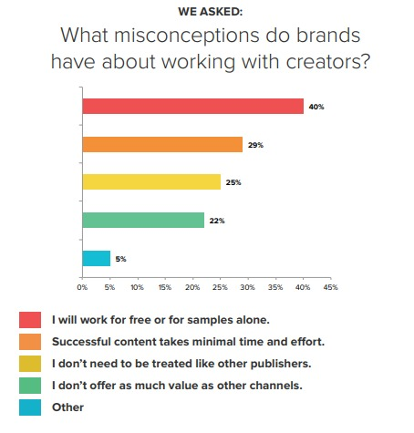 crowdtap study on influencer compensation