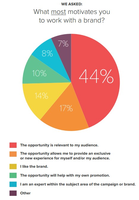 crowdtap study on influencers motivation behind working with a brand