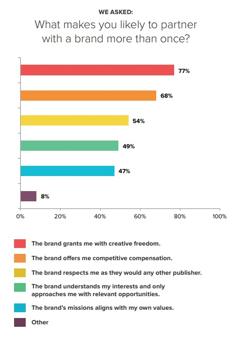 crowdtap study on brand partnership with influencers